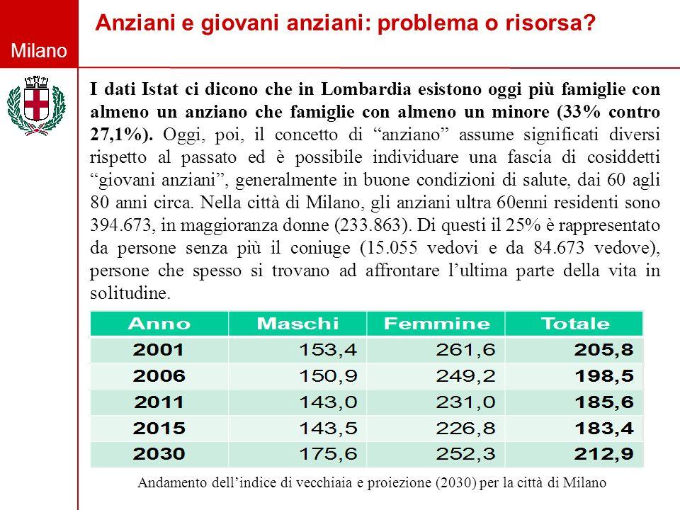 Milano Anziani e giovani anziani: problema o risorsa? Andamento dellindice di vecchiaia e proiezione (2030) per la città di Milano I dati Istat ci dic