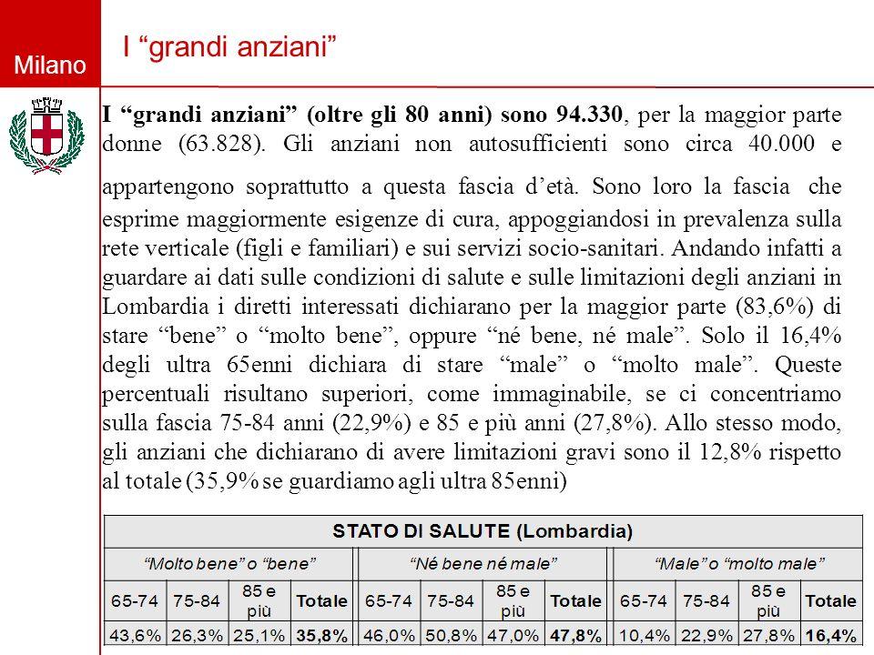 Milano I grandi anziani I grandi anziani (oltre gli 80 anni) sono 94.330, per la maggior parte donne (63.828). Gli anziani non autosufficienti sono ci
