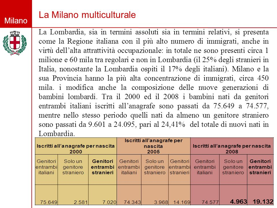 Milano La Milano multiculturale La Lombardia, sia in termini assoluti sia in termini relativi, si presenta come la Regione italiana con il più alto nu