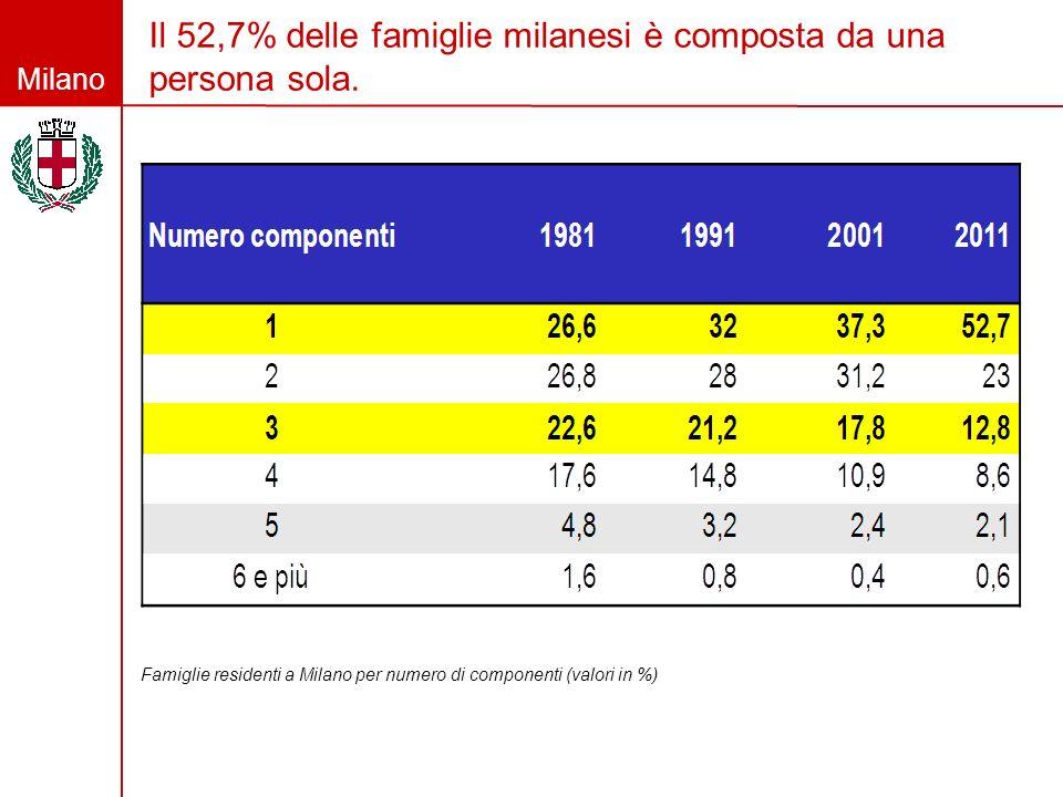 Milano Il 52,7% delle famiglie milanesi è composta da una persona sola. Famiglie residenti a Milano per numero di componenti (valori in %)