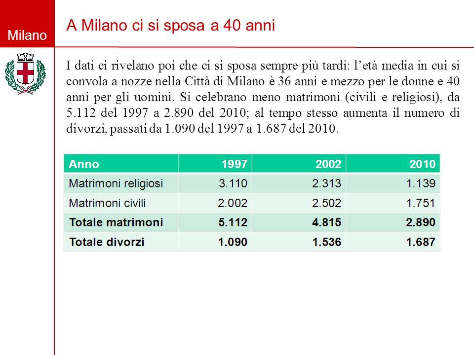 Milano A Milano ci si sposa a 40 anni I dati ci rivelano poi che ci si sposa sempre più tardi: letà media in cui si convola a nozze nella Città di Mil