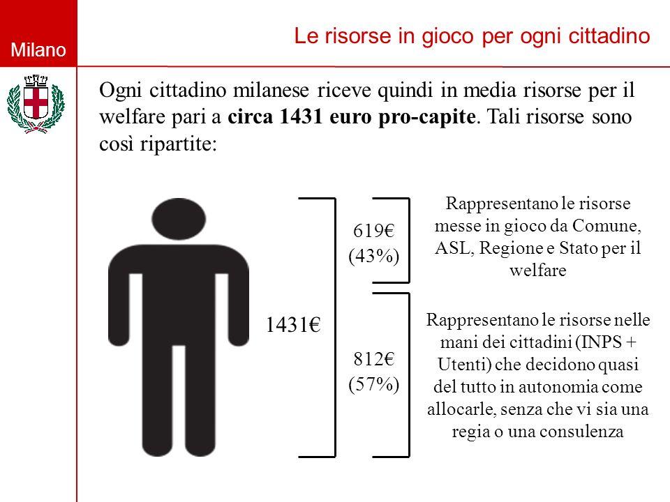 Milano Le risorse in gioco per ogni cittadino Ogni cittadino milanese riceve quindi in media risorse per il welfare pari a circa 1431 euro pro-capite.