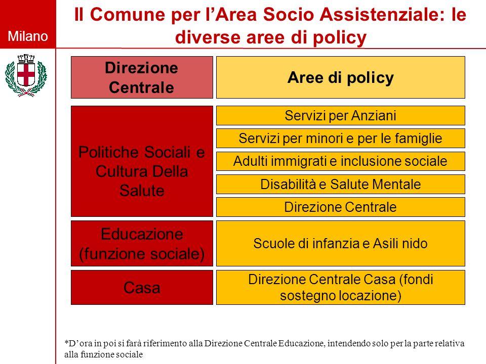 Milano Il Comune per lArea Socio Assistenziale: le diverse aree di policy Servizi per Anziani Servizi per minori e per le famiglie Adulti immigrati e