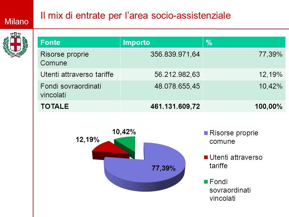 Milano Il mix di entrate per larea socio-assistenziale FonteImporto% Risorse proprie Comune 356.839.971,6477,39% Utenti attraverso tariffe56.212.982,6