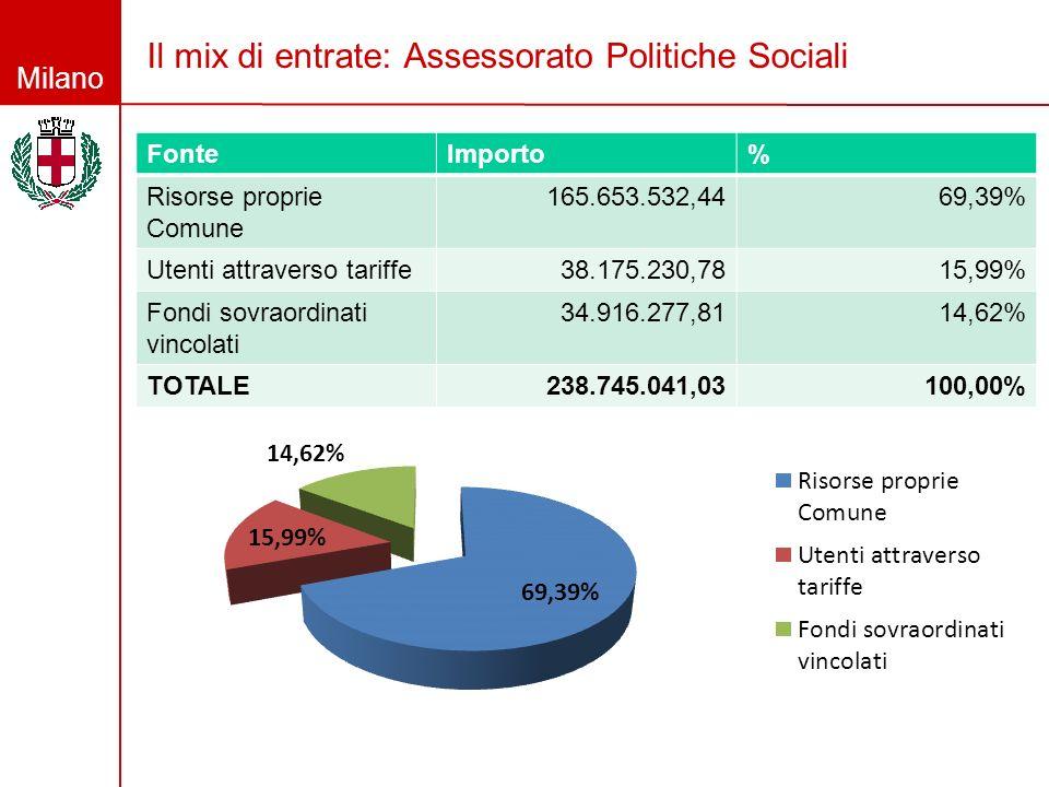 Milano Il mix di entrate: Assessorato Politiche Sociali FonteImporto% Risorse proprie Comune 165.653.532,4469,39% Utenti attraverso tariffe38.175.230,