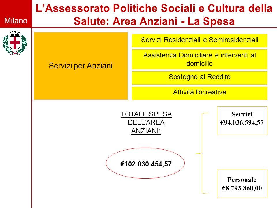 Milano LAssessorato Politiche Sociali e Cultura della Salute: Area Anziani - La Spesa Servizi per Anziani Servizi Residenziali e Semiresidenziali Assi