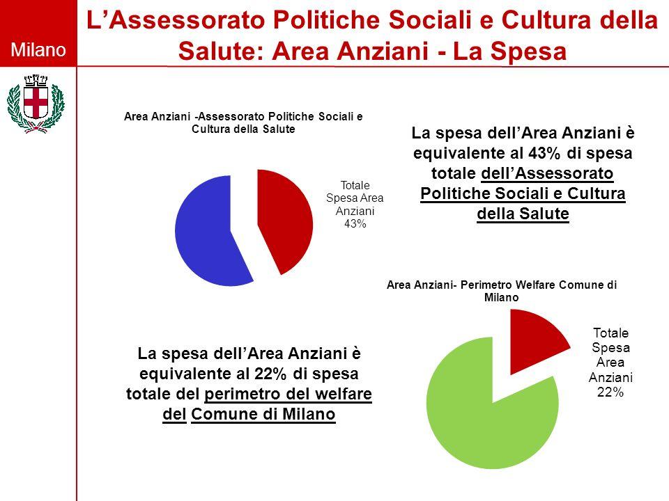 Milano LAssessorato Politiche Sociali e Cultura della Salute: Area Anziani - La Spesa La spesa dellArea Anziani è equivalente al 43% di spesa totale d