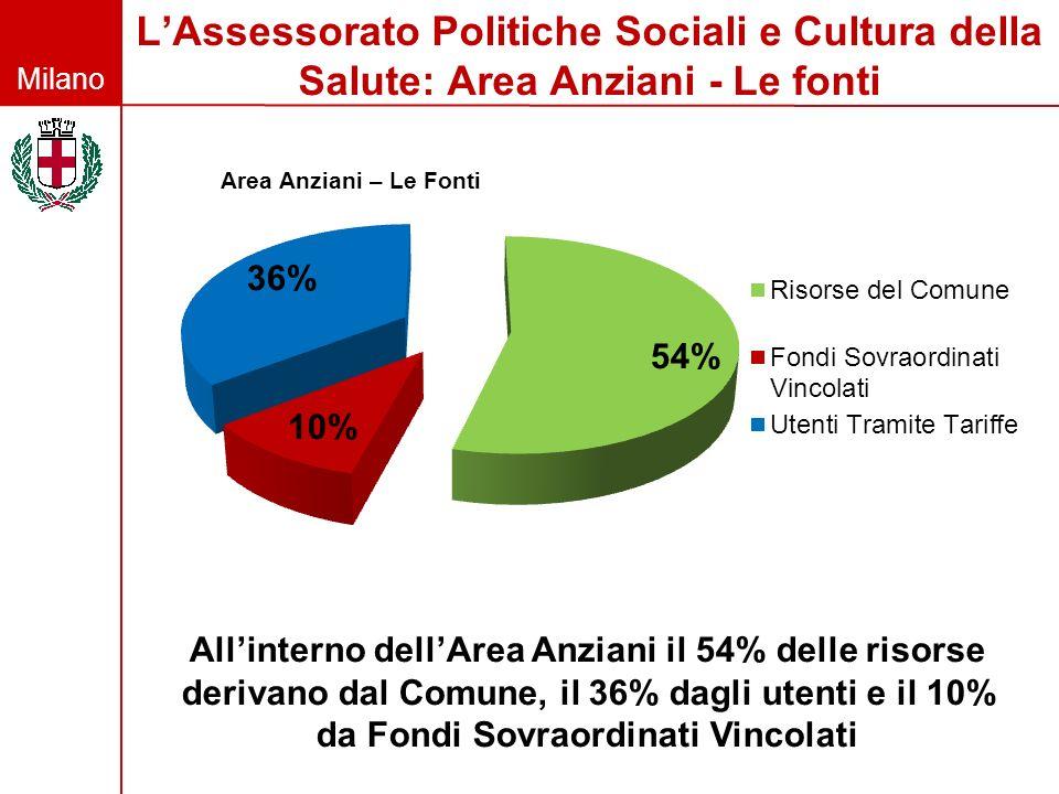 Milano LAssessorato Politiche Sociali e Cultura della Salute: Area Anziani - Le fonti Allinterno dellArea Anziani il 54% delle risorse derivano dal Co