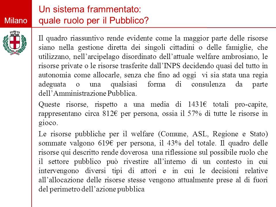 Milano Un sistema frammentato: quale ruolo per il Pubblico? Il quadro riassuntivo rende evidente come la maggior parte delle risorse siano nella gesti
