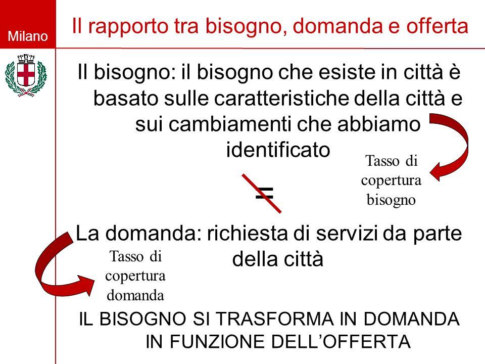 Milano Il rapporto tra bisogno, domanda e offerta Il bisogno: il bisogno che esiste in città è basato sulle caratteristiche della città e sui cambiame