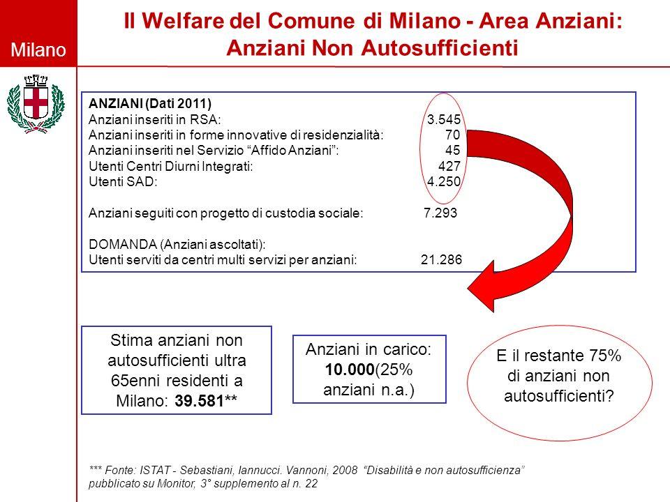 Milano Il Welfare del Comune di Milano - Area Anziani: Anziani Non Autosufficienti ANZIANI (Dati 2011) Anziani inseriti in RSA: 3.545 Anziani inseriti