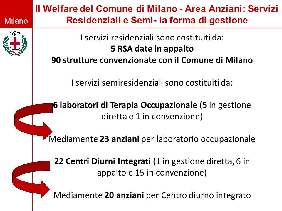 Milano Il Welfare del Comune di Milano - Area Anziani: Servizi Residenziali e Semi- la forma di gestione I servizi residenziali sono costituiti da: 5