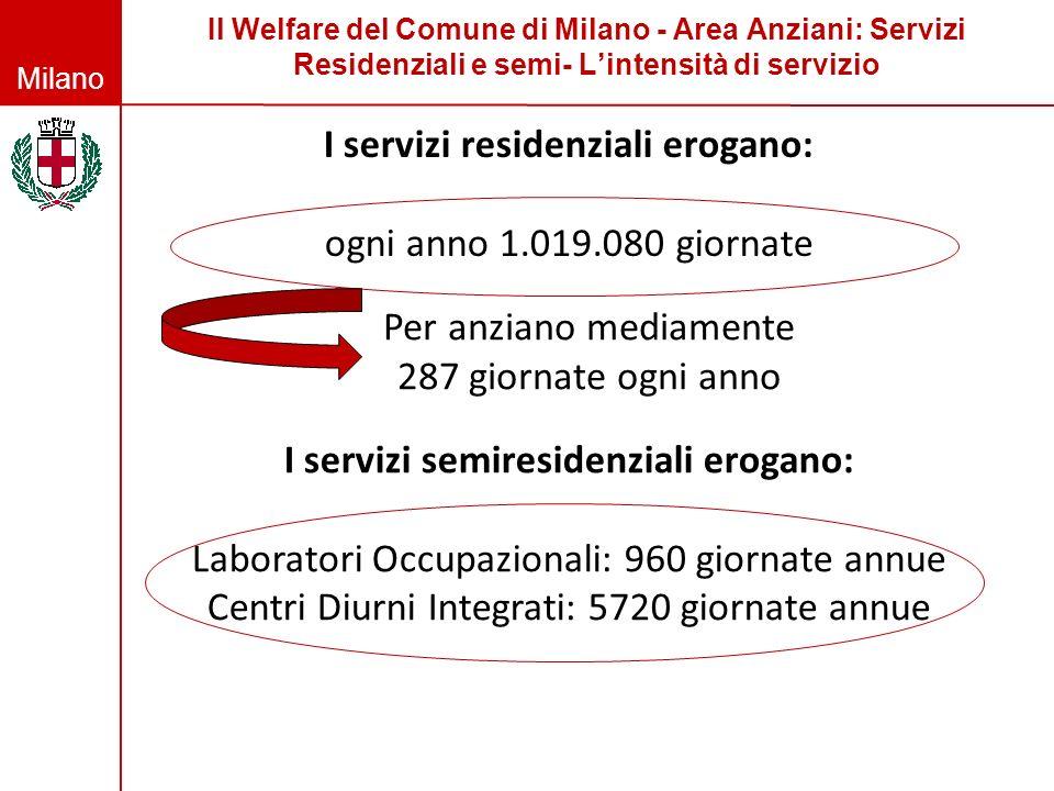 Milano Il Welfare del Comune di Milano - Area Anziani: Servizi Residenziali e semi- Lintensità di servizio I servizi residenziali erogano: ogni anno 1
