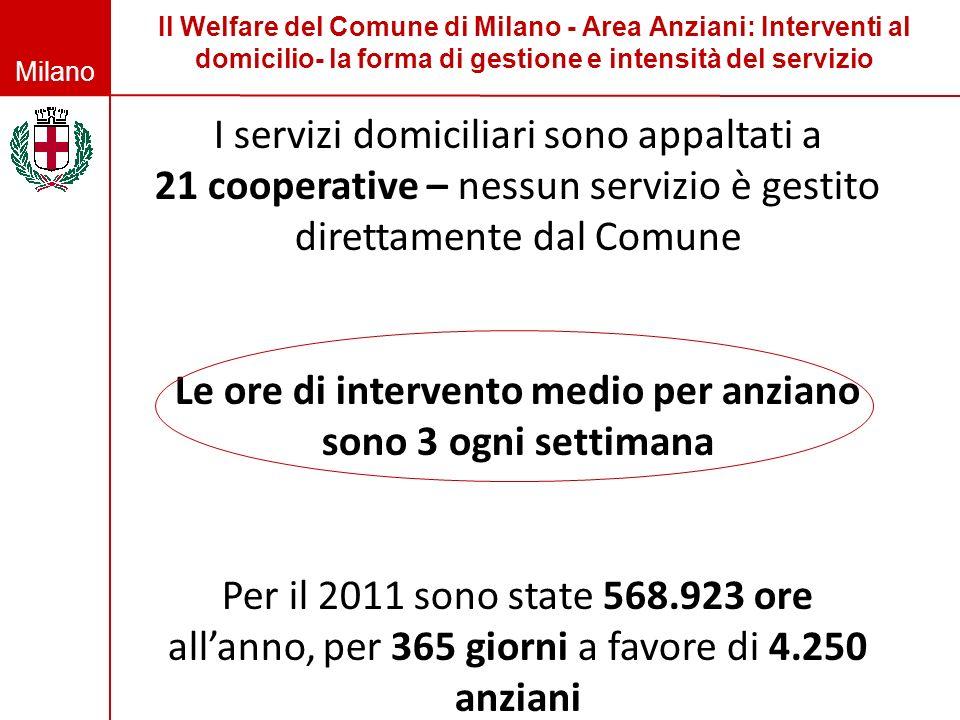 Milano Il Welfare del Comune di Milano - Area Anziani: Interventi al domicilio- la forma di gestione e intensità del servizio I servizi domiciliari so