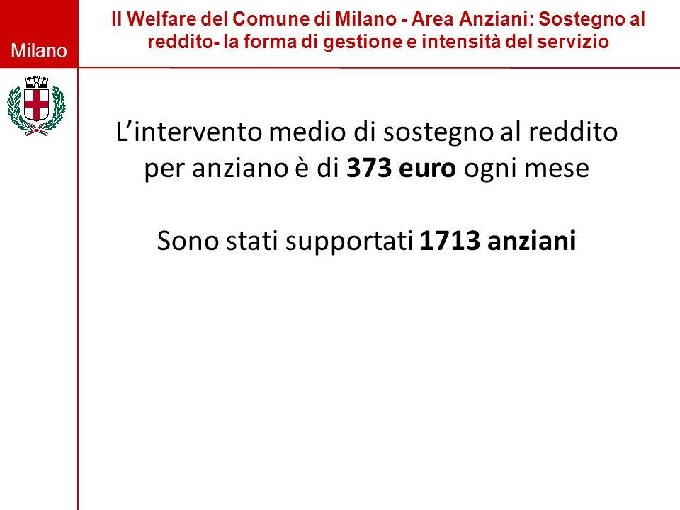 Milano Il Welfare del Comune di Milano - Area Anziani: Sostegno al reddito- la forma di gestione e intensità del servizio Lintervento medio di sostegn