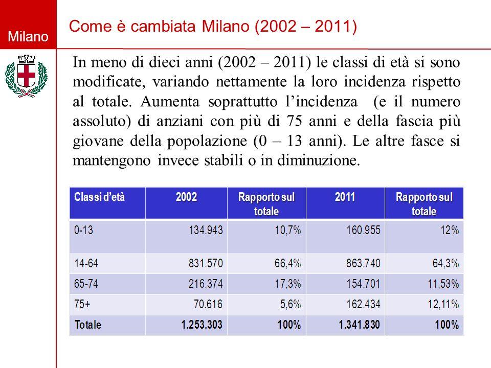 Milano Come è cambiata Milano (2002 – 2011) In meno di dieci anni (2002 – 2011) le classi di età si sono modificate, variando nettamente la loro incid