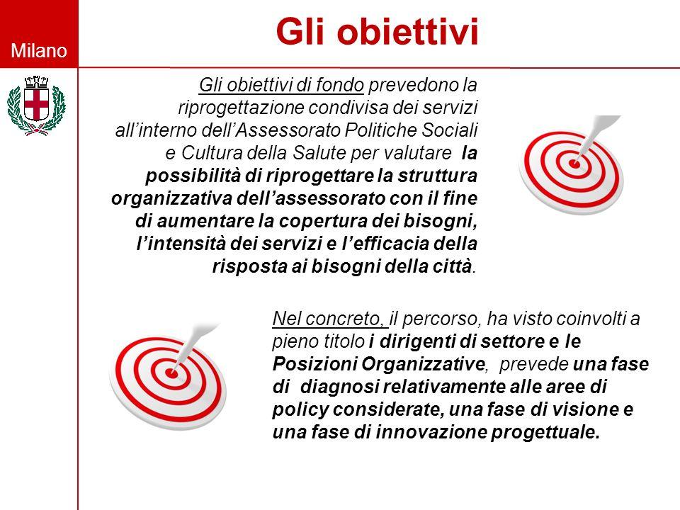 Milano Gli obiettivi Gli obiettivi di fondo prevedono la riprogettazione condivisa dei servizi allinterno dellAssessorato Politiche Sociali e Cultura