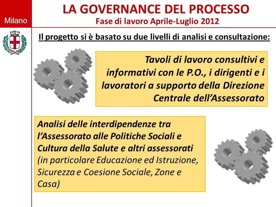 Milano LA GOVERNANCE DEL PROCESSO Fase di lavoro Aprile-Luglio 2012 Tavoli di lavoro consultivi e informativi con le P.O., i dirigenti e i lavoratori