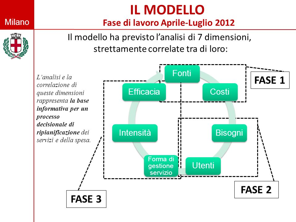 Milano Il modello ha previsto lanalisi di 7 dimensioni, strettamente correlate tra di loro: FASE 1 FASE 3 FASE 2 Lanalisi e la correlazione di queste