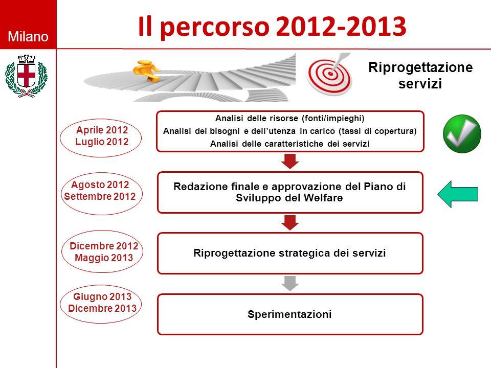 Milano Il percorso 2012-2013 Analisi delle risorse (fonti/impieghi) Analisi dei bisogni e dellutenza in carico (tassi di copertura) Analisi delle cara