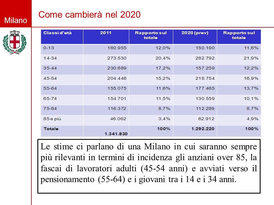 Milano Come cambierà nel 2020 Le stime ci parlano di una Milano in cui saranno sempre più rilevanti in termini di incidenza gli anziani over 85, la fa