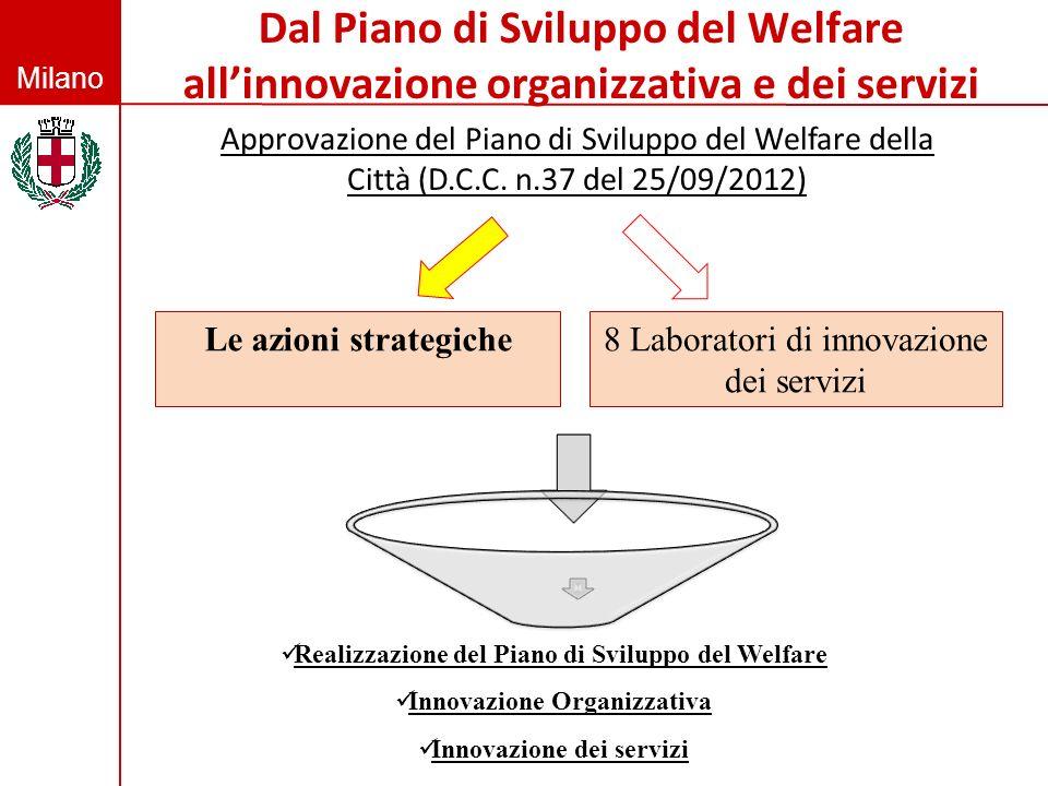 Milano Dal Piano di Sviluppo del Welfare allinnovazione organizzativa e dei servizi Approvazione del Piano di Sviluppo del Welfare della Città (D.C.C.