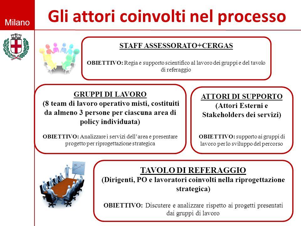 Milano Gli attori coinvolti nel processo GRUPPI DI LAVORO (8 team di lavoro operativo misti, costituiti da almeno 3 persone per ciascuna area di polic