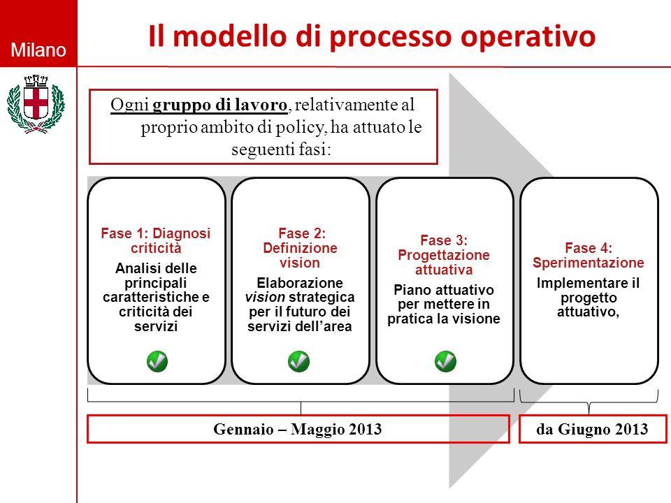 Milano Fase 1: Diagnosi criticità Analisi delle principali caratteristiche e criticità dei servizi Fase 2: Definizione vision Elaborazione vision stra