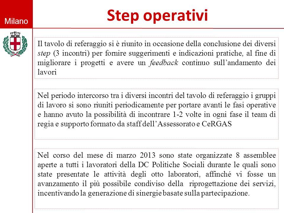 Milano Step operativi Il tavolo di referaggio si è riunito in occasione della conclusione dei diversi step (3 incontri) per fornire suggerimenti e ind