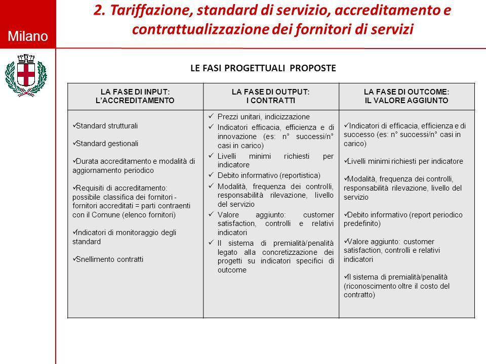 Milano LA FASE DI INPUT: LACCREDITAMENTO LA FASE DI OUTPUT: I CONTRATTI LA FASE DI OUTCOME: IL VALORE AGGIUNTO Standard strutturali Standard gestional