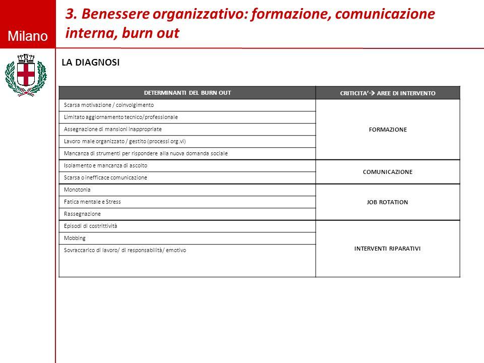 Milano 3. Benessere organizzativo: formazione, comunicazione interna, burn out LA DIAGNOSI Fonte: elaborazione del gruppo di lavoro a dalla Relazione