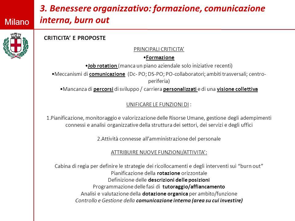 Milano 3. Benessere organizzativo: formazione, comunicazione interna, burn out PRINCIPALI CRITICITA Formazione Job rotation (manca un piano aziendale