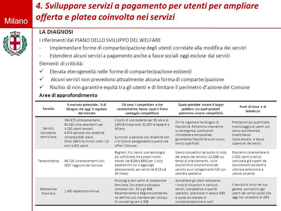Milano 4. Sviluppare servizi a pagamento per utenti per ampliare offerta e platea coinvolta nei servizi 4 LA DIAGNOSI I riferimenti dal PIANO DELLO SV