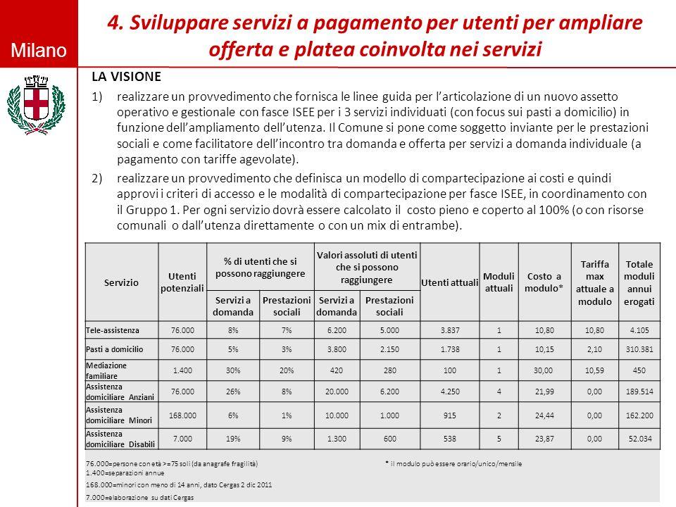 Milano LA VISIONE 1)realizzare un provvedimento che fornisca le linee guida per larticolazione di un nuovo assetto operativo e gestionale con fasce IS