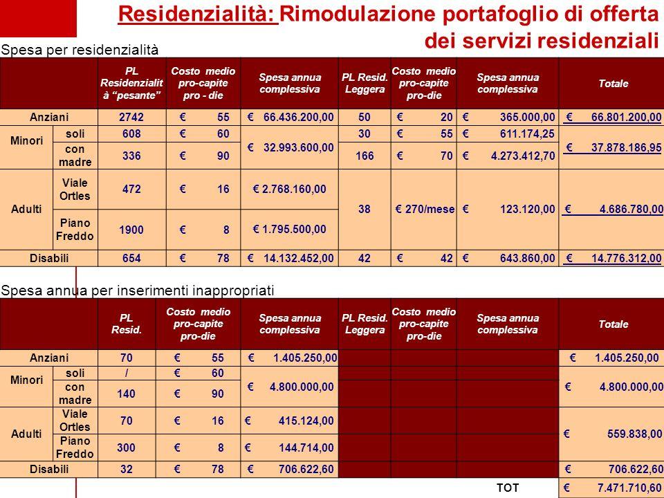 Milano Spesa per residenzialità PL Residenzialit à pesante Costo medio pro-capite pro - die Spesa annua complessiva PL Resid. Leggera Costo medio pro-