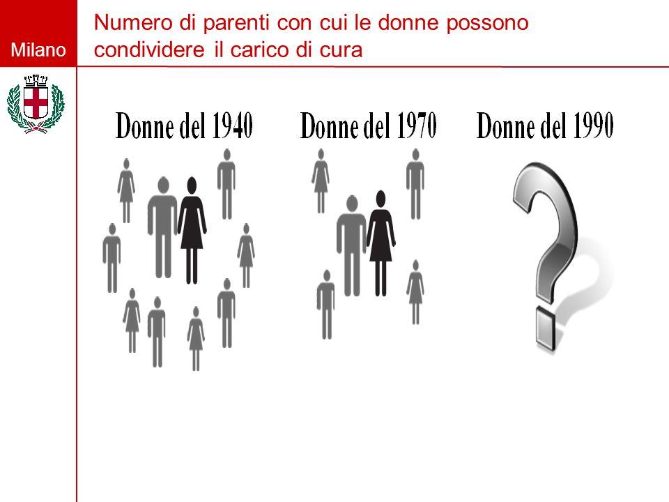 Milano Numero di parenti con cui le donne possono condividere il carico di cura