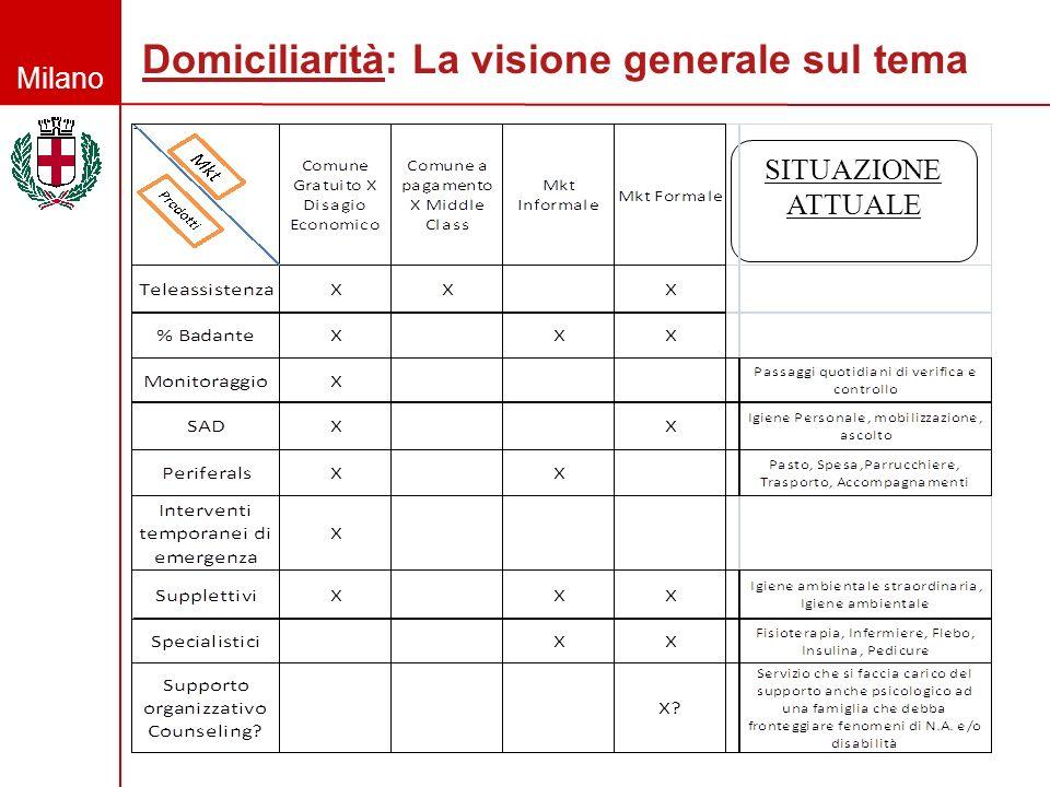 Milano Domiciliarità: La visione generale sul tema - SITUAZIONE ATTUALE