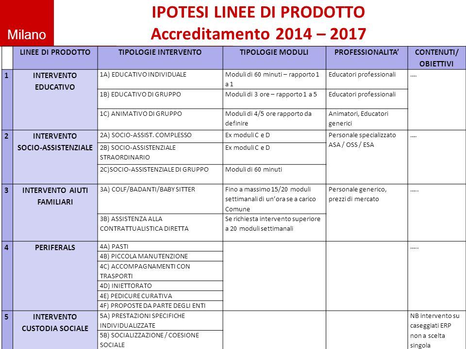 Milano IPOTESI LINEE DI PRODOTTO Accreditamento 2014 – 2017 LINEE DI PRODOTTOTIPOLOGIE INTERVENTOTIPOLOGIE MODULIPROFESSIONALITA CONTENUTI/ OBIETTIVI