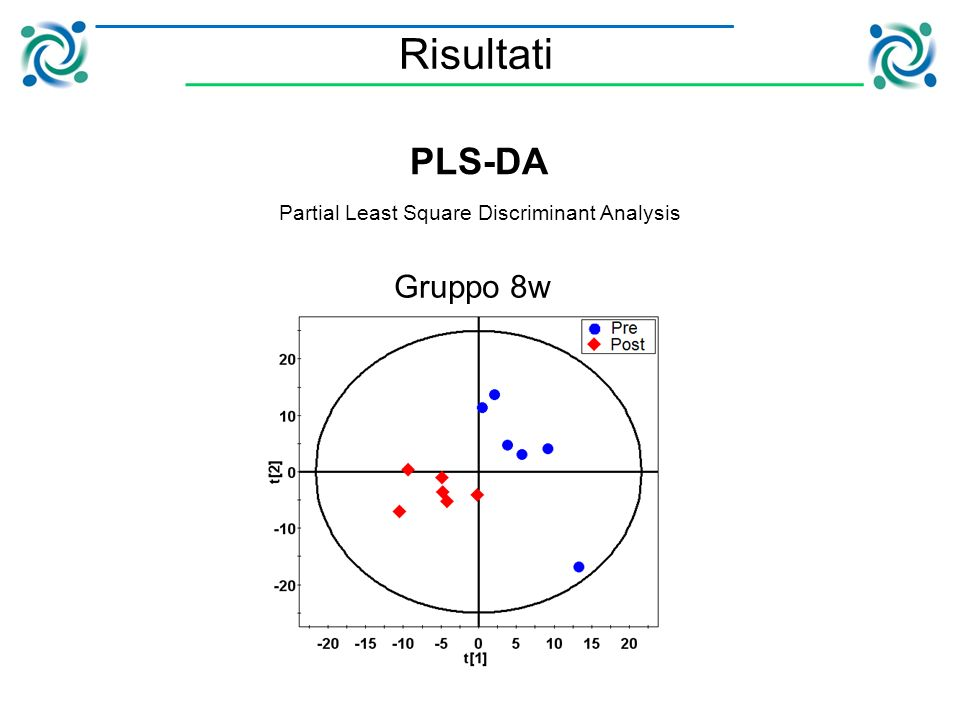 PLS-DA Partial Least Square Discriminant Analysis Gruppo 8w Risultati