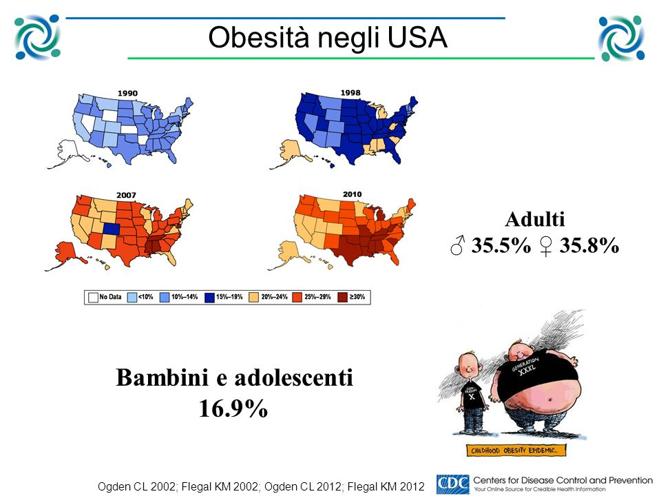 Obesità negli USA Ogden CL 2002; Flegal KM 2002; Ogden CL 2012; Flegal KM 2012