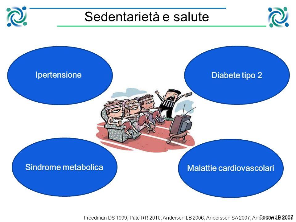 Questo modello di prescrizione dellesercizio può essere adottato dagli specialisti nel settore per combattere la crescente obesità epidemica nei giovani e le correlate malattie metaboliche Applicazione pratica
