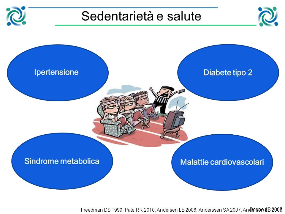 Freedman DS 1999; Pate RR 2010; Andersen LB 2006; Anderssen SA 2007; Andersen LB 2008 Sedentarietà e salute Boone JE 2007