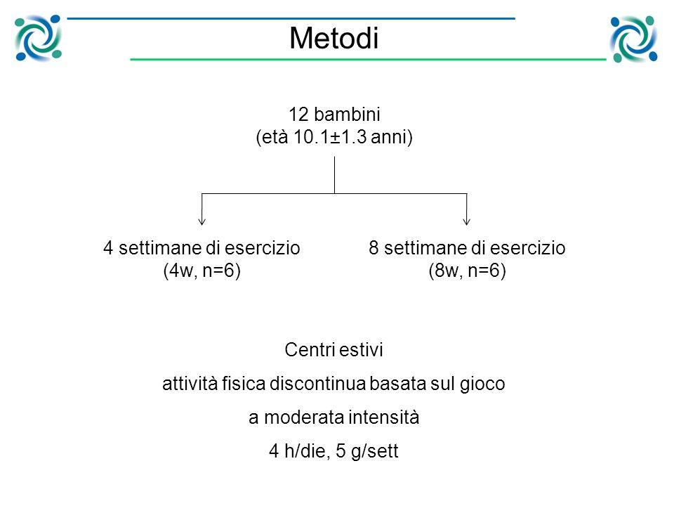 12 bambini (età 10.1±1.3 anni) 4 settimane di esercizio (4w, n=6) 8 settimane di esercizio (8w, n=6) Centri estivi attività fisica discontinua basata sul gioco a moderata intensità 4 h/die, 5 g/sett Metodi