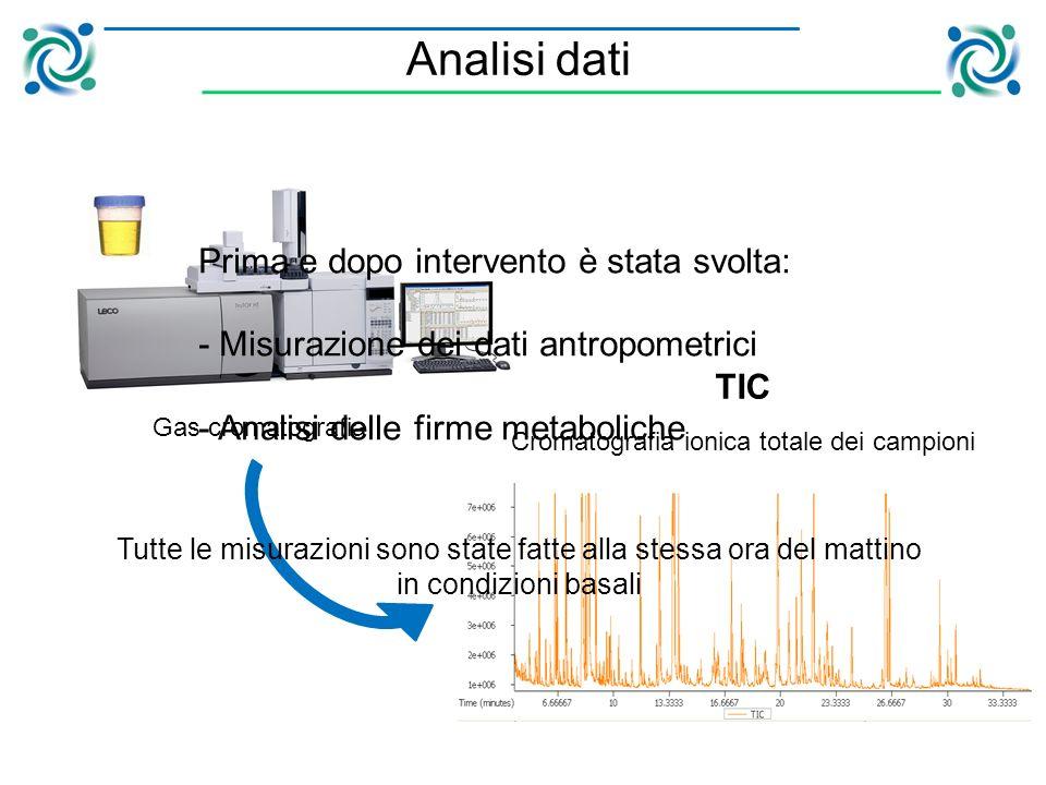 TIC Cromatografia ionica totale dei campioni Analisi dati Prima e dopo intervento è stata svolta: - Misurazione dei dati antropometrici - Analisi delle firme metaboliche Tutte le misurazioni sono state fatte alla stessa ora del mattino in condizioni basali Gas cromatografia