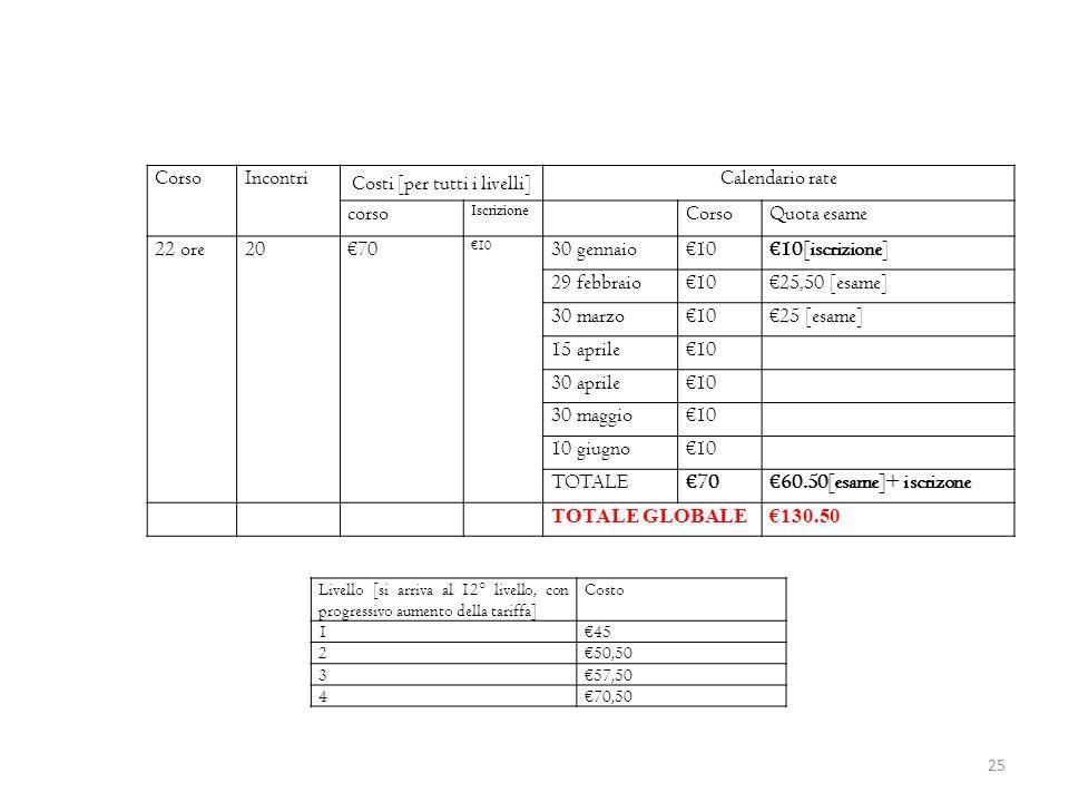 25 CorsoIncontri Costi [per tutti i livelli] Calendario rate corso Iscrizione CorsoQuota esame 22 ore2070 10 30 gennaio1010[iscrizione] 29 febbraio102