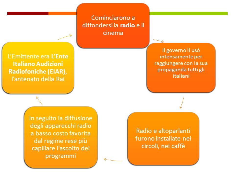 Cominciarono a diffondersi la radio e il cinema Il governo li usò intensamente per raggiungere con la sua propaganda tutti gli italiani Radio e altopa