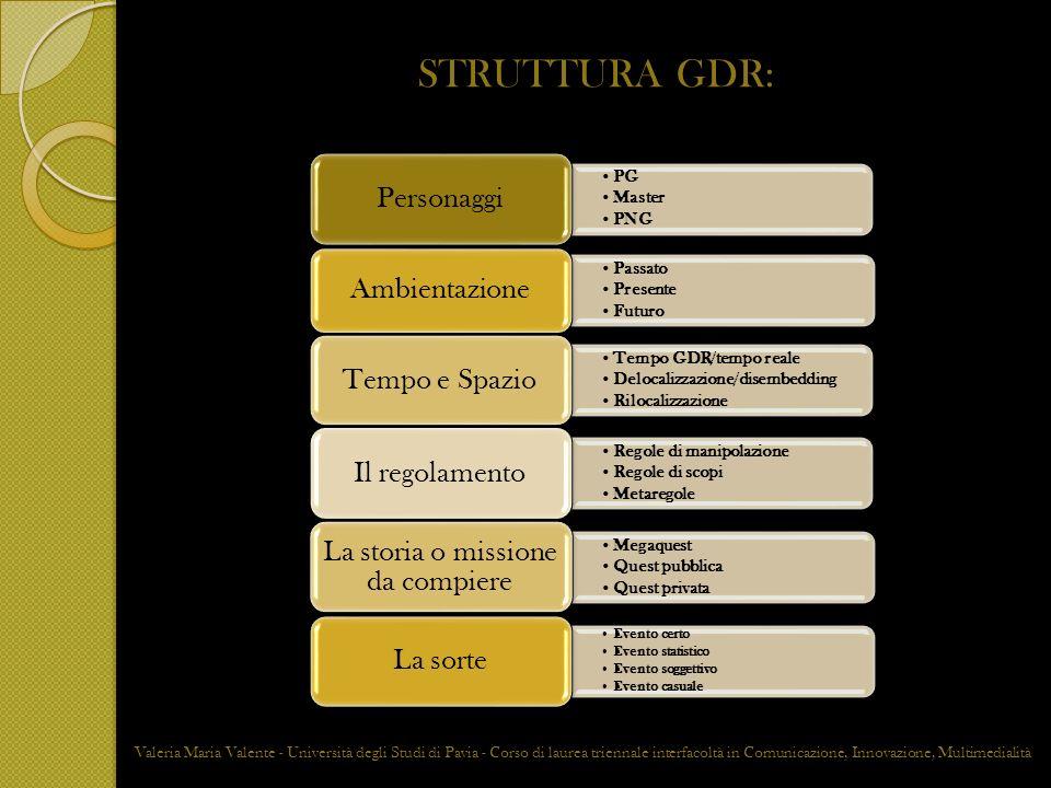STRUTTURA GDR: PG Master PNG Personaggi Passato Presente Futuro Ambientazione Tempo GDR/tempo reale Delocalizzazione/disembedding Rilocalizzazione Tem