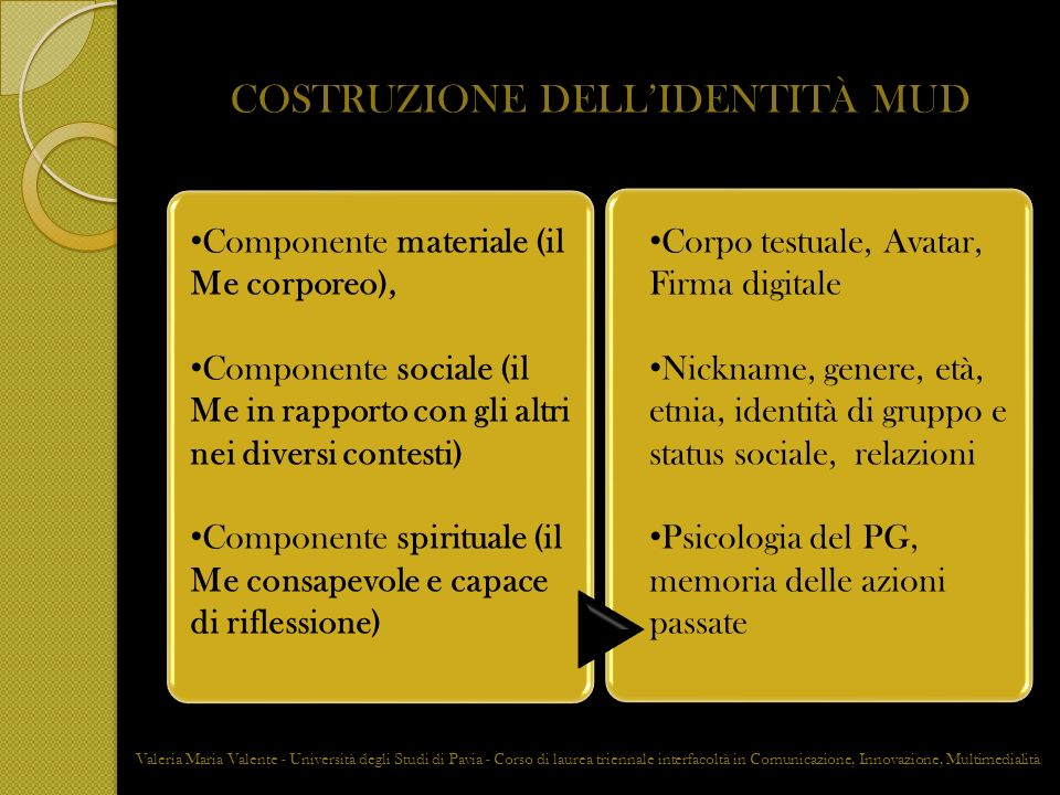 COSTRUZIONE DELLIDENTITÀ MUD Componente materiale (il Me corporeo), Componente sociale (il Me in rapporto con gli altri nei diversi contesti) Componen