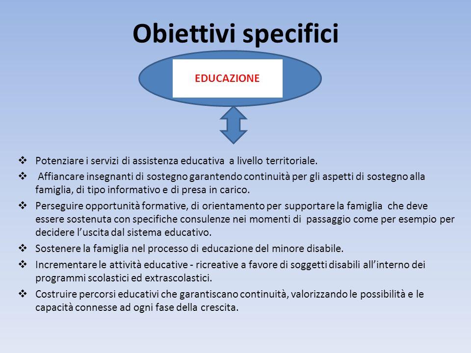 Obiettivi specifici Potenziare i servizi di assistenza educativa a livello territoriale.