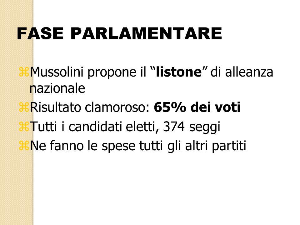 FASE PARLAMENTARE zMussolini propone il listone di alleanza nazionale zRisultato clamoroso: 65% dei voti zTutti i candidati eletti, 374 seggi zNe fann